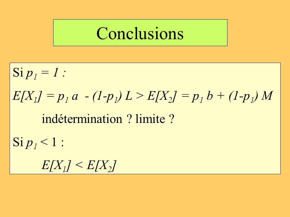Conclusions Si p1 = 1 : E[X1] = p1 a - (1-p1) L > E[X2] = p1 b + (1-p1) M. indétermination limite